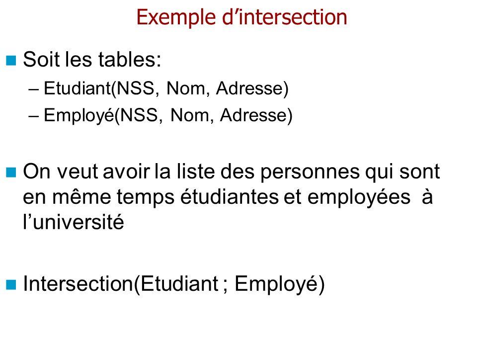 Exemple dintersection Soit les tables: –Etudiant(NSS, Nom, Adresse) –Employé(NSS, Nom, Adresse) On veut avoir la liste des personnes qui sont en même