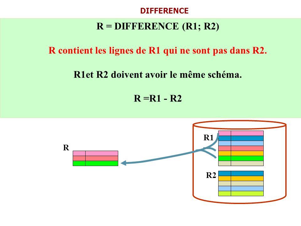 R = DIFFERENCE (R1; R2) R contient les lignes de R1 qui ne sont pas dans R2. R1et R2 doivent avoir le même schéma. R =R1 - R2 DIFFERENCE R1 R2 R