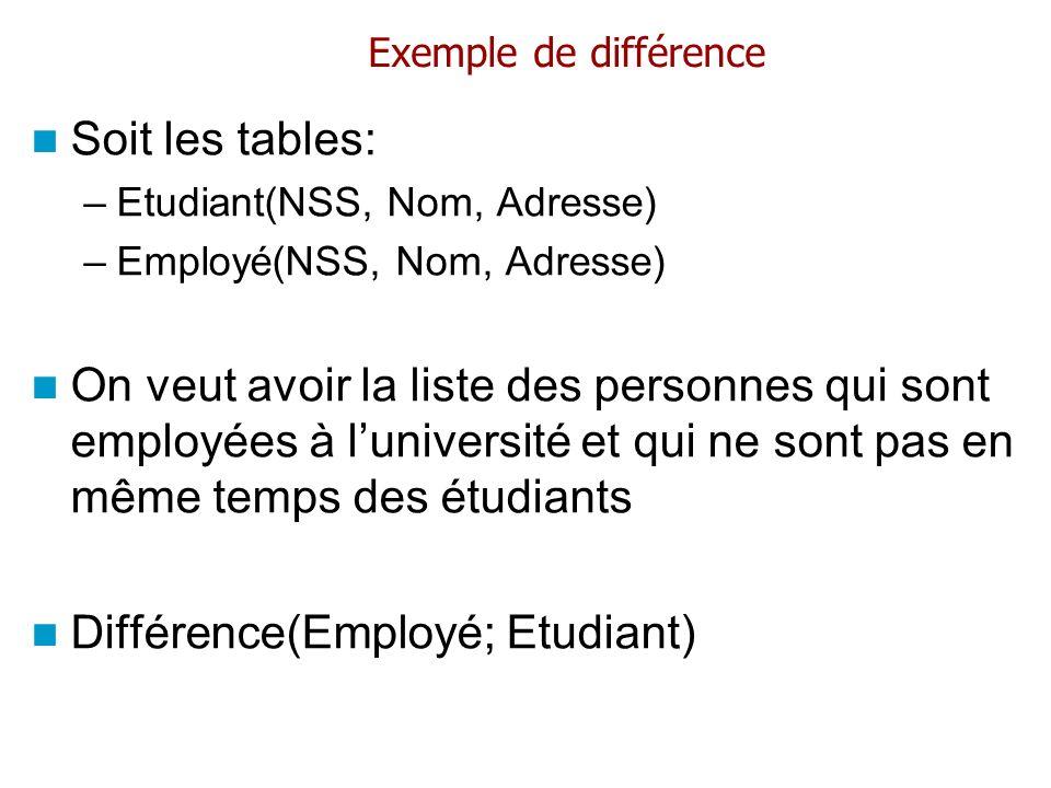 Exemple de différence Soit les tables: –Etudiant(NSS, Nom, Adresse) –Employé(NSS, Nom, Adresse) On veut avoir la liste des personnes qui sont employée