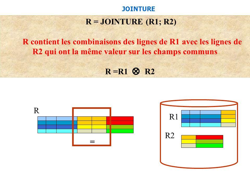 JOINTURE R = JOINTURE (R1; R2) R contient les combinaisons des lignes de R1 avec les lignes de R2 qui ont la même valeur sur les champs communs R =R1