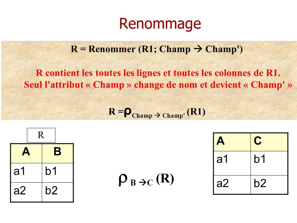Renommage AB a1b1 a2b2 R = Renommer (R1; Champ Champ') R contient les toutes les lignes et toutes les colonnes de R1. Seul l'attribut « Champ » change