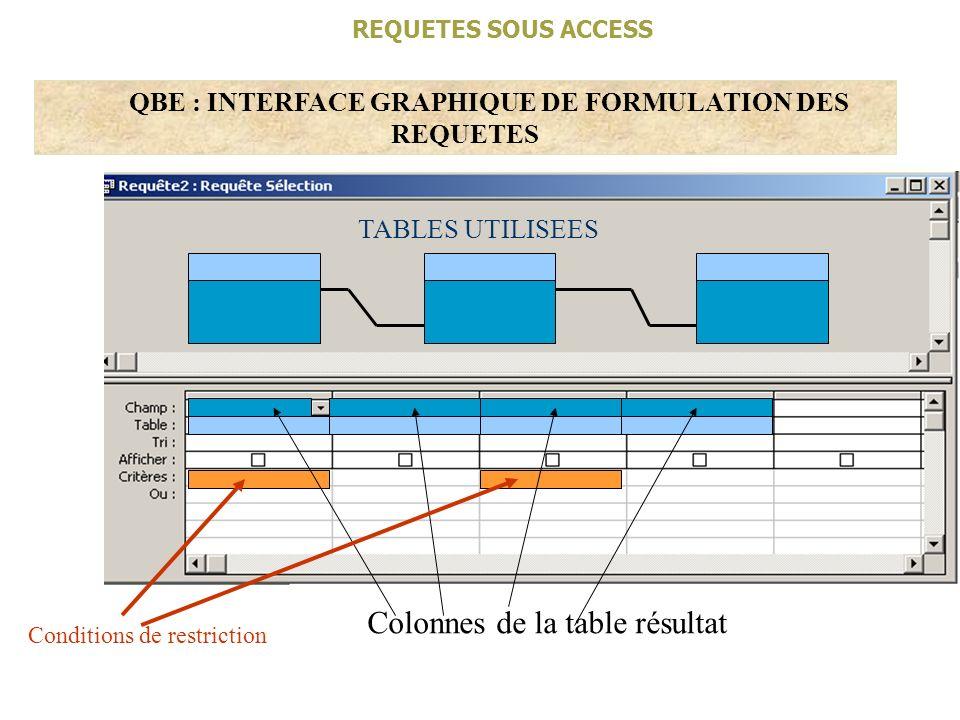 REQUETES SOUS ACCESS QBE : INTERFACE GRAPHIQUE DE FORMULATION DES REQUETES TABLES UTILISEES Colonnes de la table résultat Conditions de restriction