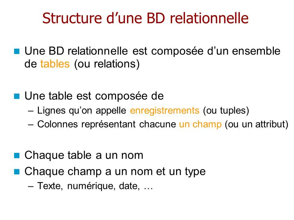 Structure dune BD relationnelle Une BD relationnelle est composée dun ensemble de tables (ou relations) Une table est composée de –Lignes quon appelle
