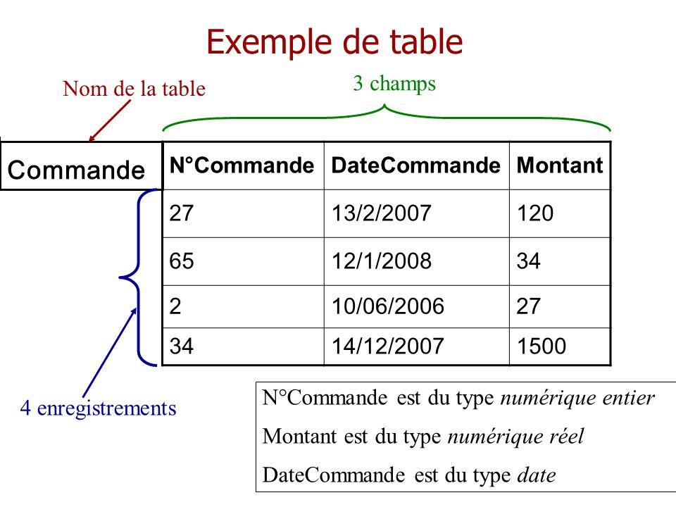 Exemple de table N°CommandeDateCommandeMontant 2713/2/2007120 6512/1/200834 210/06/200627 3414/12/20071500 Commande Nom de la table 3 champs 4 enregis