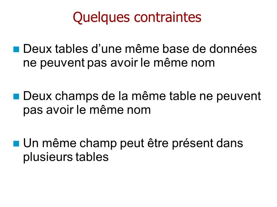 Quelques contraintes Deux tables dune même base de données ne peuvent pas avoir le même nom Deux champs de la même table ne peuvent pas avoir le même