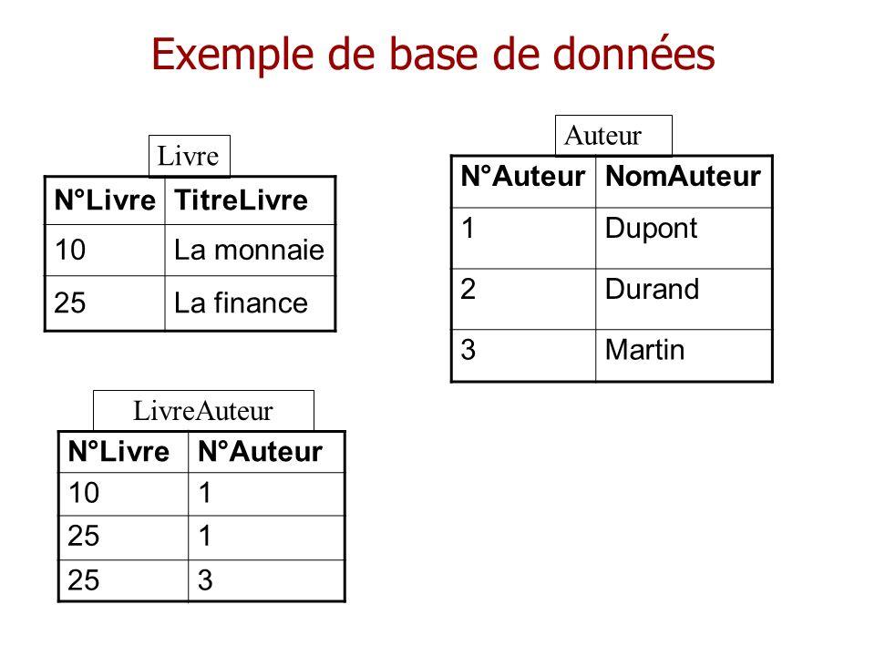 Exemple de base de données N°LivreTitreLivre 10La monnaie 25La finance N°AuteurNomAuteur 1Dupont 2Durand 3Martin Livre Auteur N°LivreN°Auteur 101 251