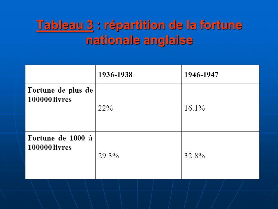 Tableau 3 : répartition de la fortune nationale anglaise 1936-19381946-1947 Fortune de plus de 100000 livres 22%16.1% Fortune de 1000 à 100000 livres