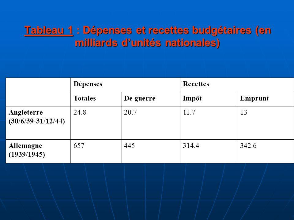 Tableau 1 : Dépenses et recettes budgétaires (en milliards dunités nationales) DépensesRecettes TotalesDe guerreImpôtEmprunt Angleterre (30/6/39-31/12