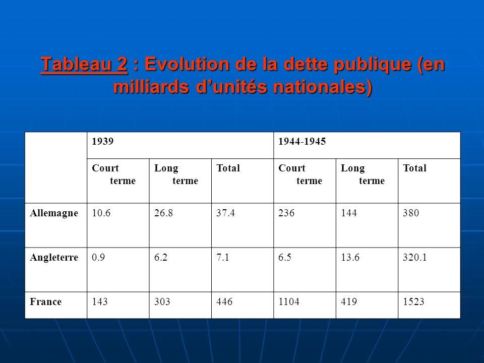 Tableau 2 : Evolution de la dette publique (en milliards dunités nationales) 19391944-1945 Court terme Long terme TotalCourt terme Long terme Total Al