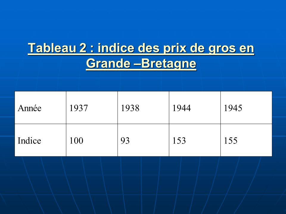 Tableau 2 : indice des prix de gros en Grande –Bretagne Tableau 2 : indice des prix de gros en Grande –Bretagne Année1937193819441945 Indice1009315315