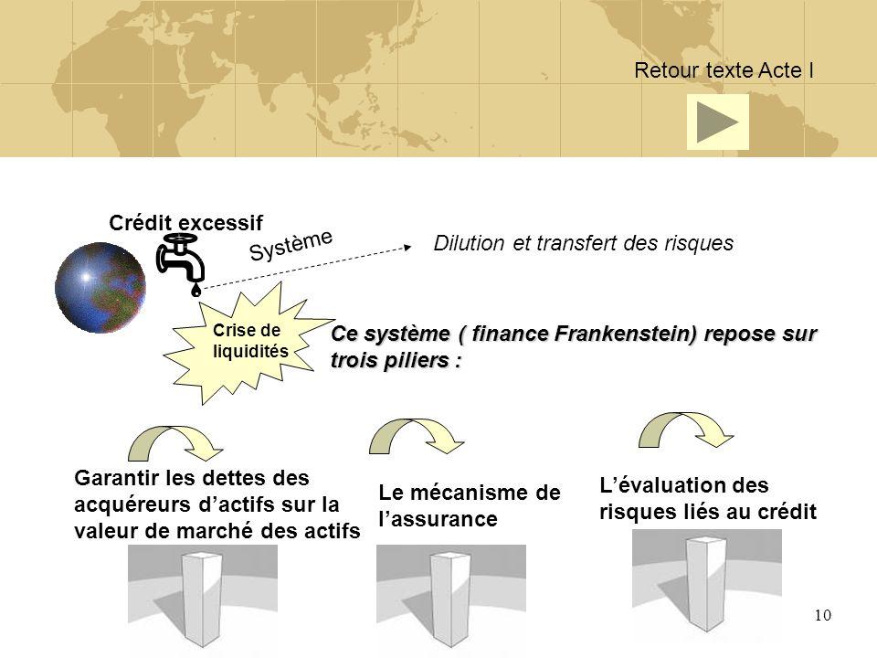 10 Crédit excessif Crise de liquidités Dilution et transfert des risques Système Ce système ( finance Frankenstein) repose sur trois piliers : Garanti