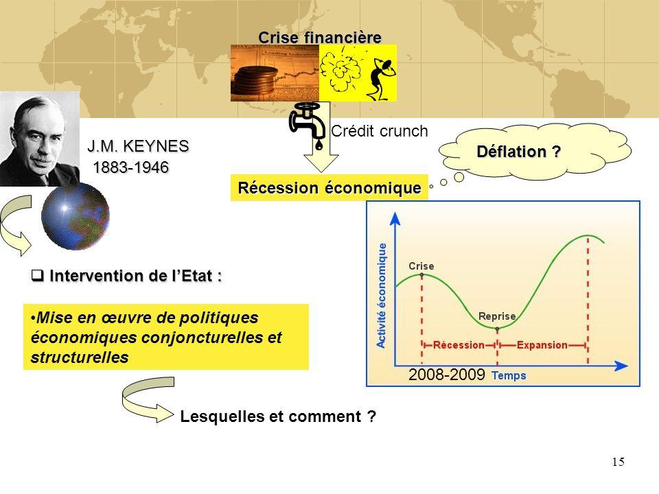 15 Crise financière Récession économique Déflation ? J.M. KEYNES Crédit crunch 1883-1946 2008-2009 Intervention de lEtat : Intervention de lEtat : Mis