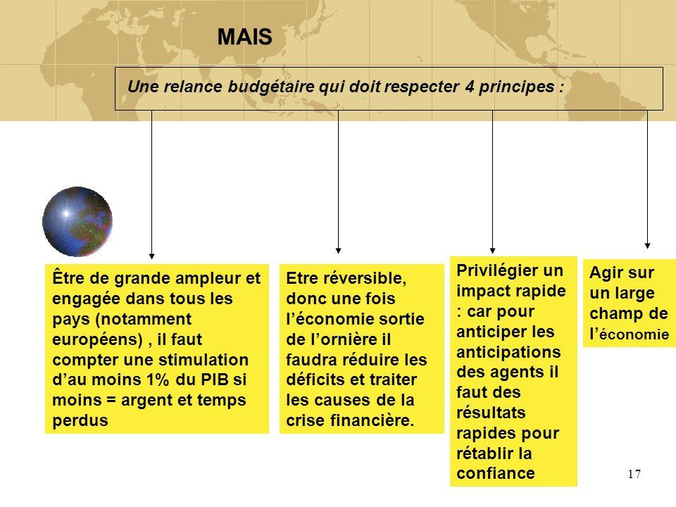 17 Une relance budgétaire qui doit respecter 4 principes : Être de grande ampleur et engagée dans tous les pays (notamment européens), il faut compter