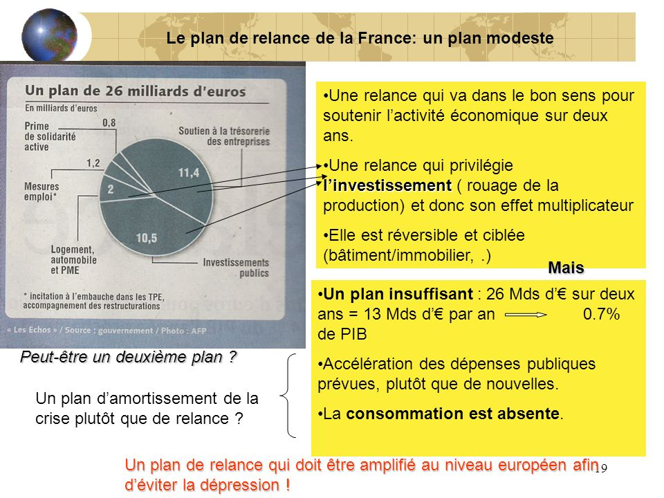 19 Le plan de relance de la France: un plan modeste Une relance qui va dans le bon sens pour soutenir lactivité économique sur deux ans. linvestisseme