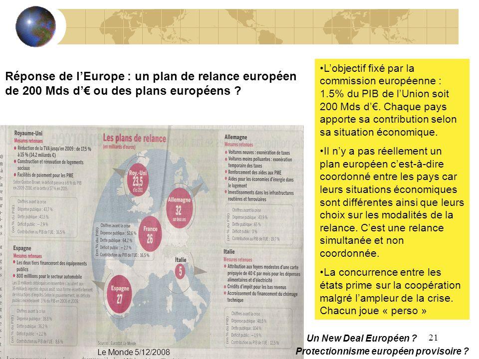 21 Réponse de lEurope : un plan de relance européen de 200 Mds d ou des plans européens ? Lobjectif fixé par la commission européenne : 1.5% du PIB de