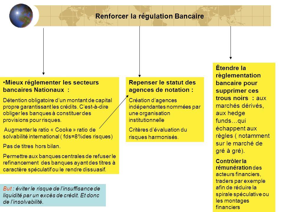 25 Renforcer la régulation Bancaire Mieux réglementer les secteurs bancaires Nationaux : Détention obligatoire dun montant de capital propre garantiss