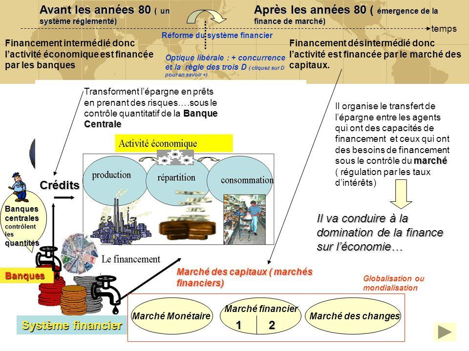 4 Système financier Banques Marché des capitaux ( marchés financiers) Banques centrales contrôlent les quantités Crédits Avant les années 80 ( un syst