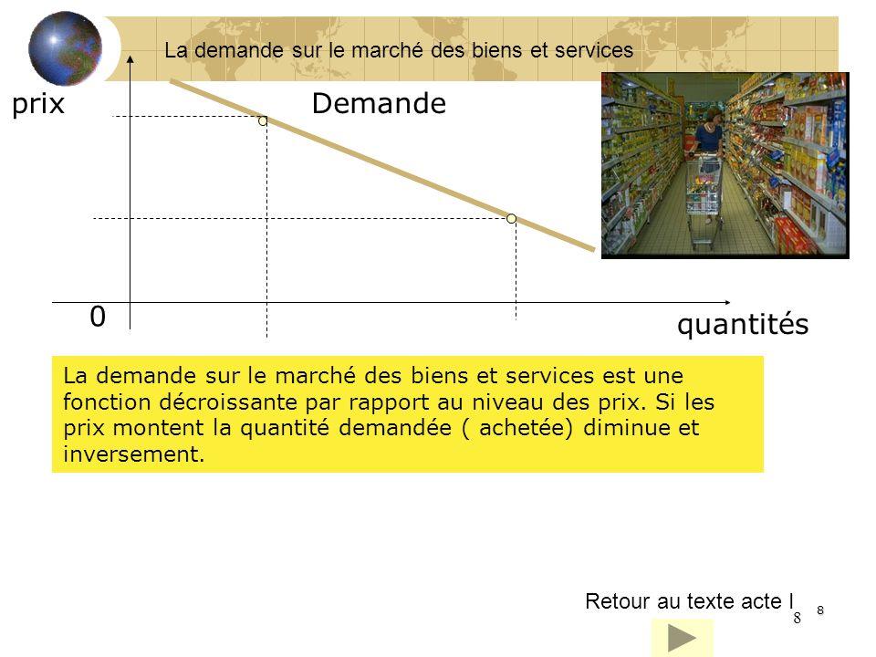 8 8 prix quantités 0 Demande La demande sur le marché des biens et services est une fonction décroissante par rapport au niveau des prix. Si les prix