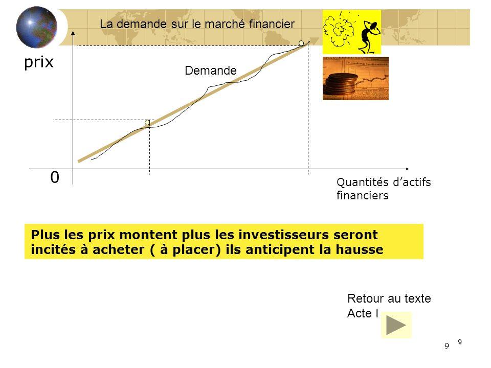 9 9 prix Quantités dactifs financiers 0 Plus les prix montent plus les investisseurs seront incités à acheter ( à placer) ils anticipent la hausse La