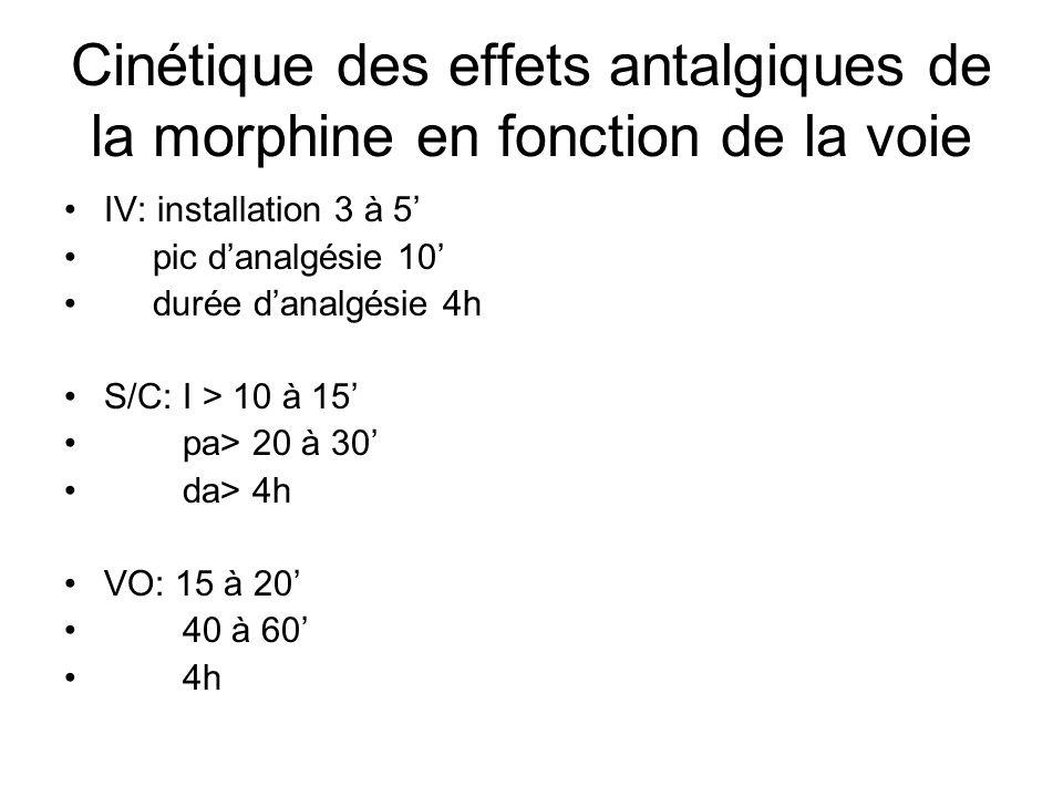 Cinétique des effets antalgiques de la morphine en fonction de la voie IV: installation 3 à 5 pic danalgésie 10 durée danalgésie 4h S/C: I > 10 à 15 p