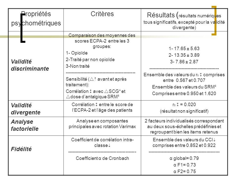 Propriétés psychométriques Critères Résultats ( résultats numériques tous significatifs, excepté pour la validité divergente) Validité discriminante C