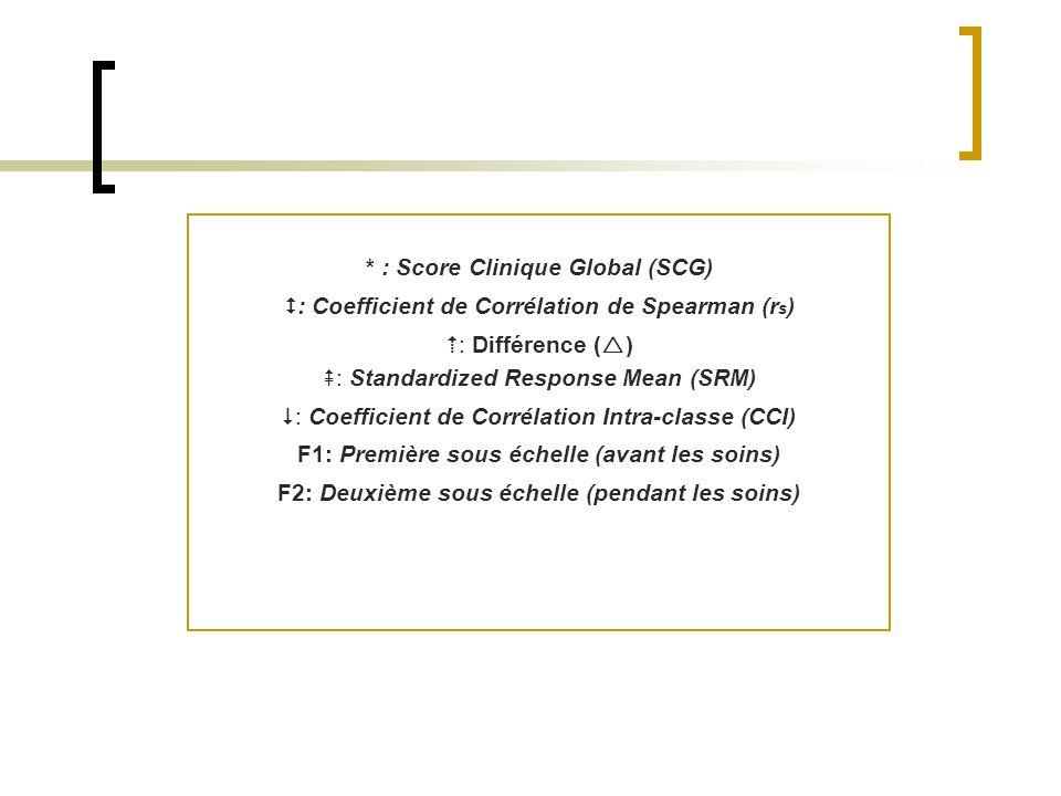 * : Score Clinique Global (SCG) : Coefficient de Corrélation de Spearman (r s ) : Différence ( ) : Standardized Response Mean (SRM) : Coefficient de C