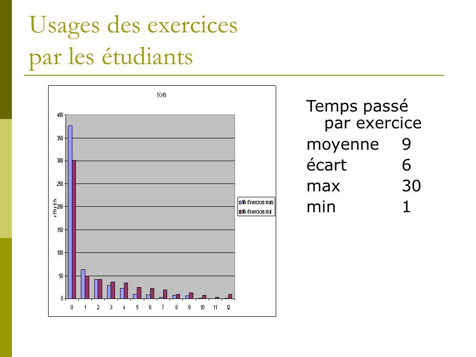 Usages des exercices par les étudiants Temps passé par exercice moyenne9 écart6 max30 min1