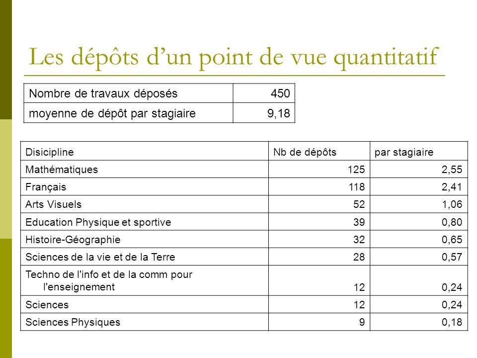 Les dépôts dun point de vue quantitatif Nombre de travaux déposés450 moyenne de dépôt par stagiaire9,18 DisiciplineNb de dépôtspar stagiaire Mathémati