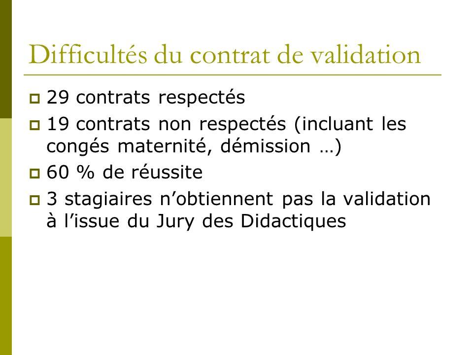 Difficultés du contrat de validation 29 contrats respectés 19 contrats non respectés (incluant les congés maternité, démission …) 60 % de réussite 3 s