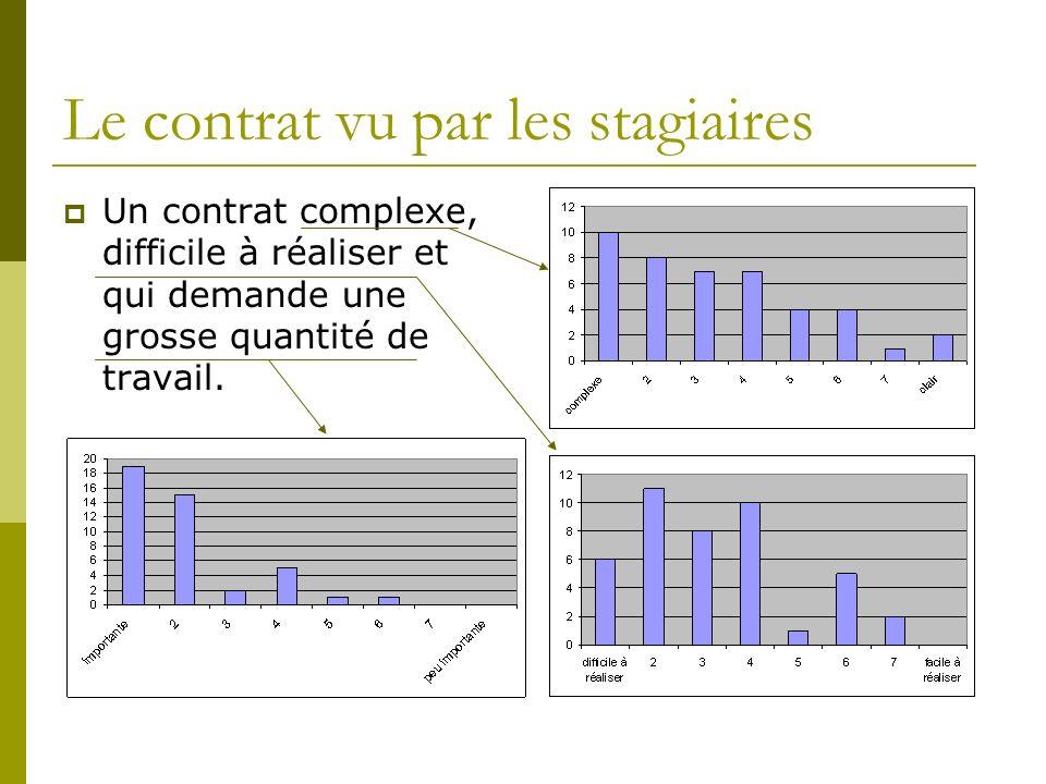 Le contrat vu par les stagiaires Un contrat complexe, difficile à réaliser et qui demande une grosse quantité de travail.