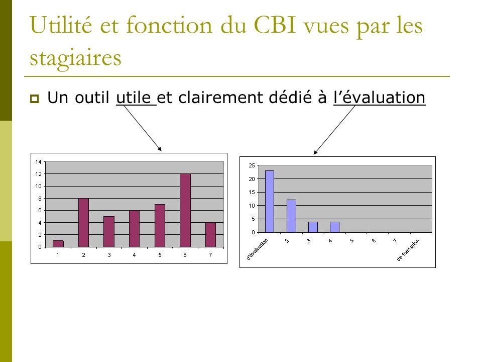 Utilité et fonction du CBI vues par les stagiaires Un outil utile et clairement dédié à lévaluation