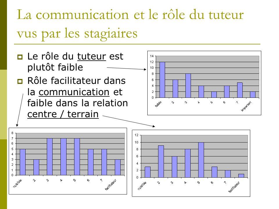 La communication et le rôle du tuteur vus par les stagiaires Le rôle du tuteur est plutôt faible Rôle facilitateur dans la communication et faible dan