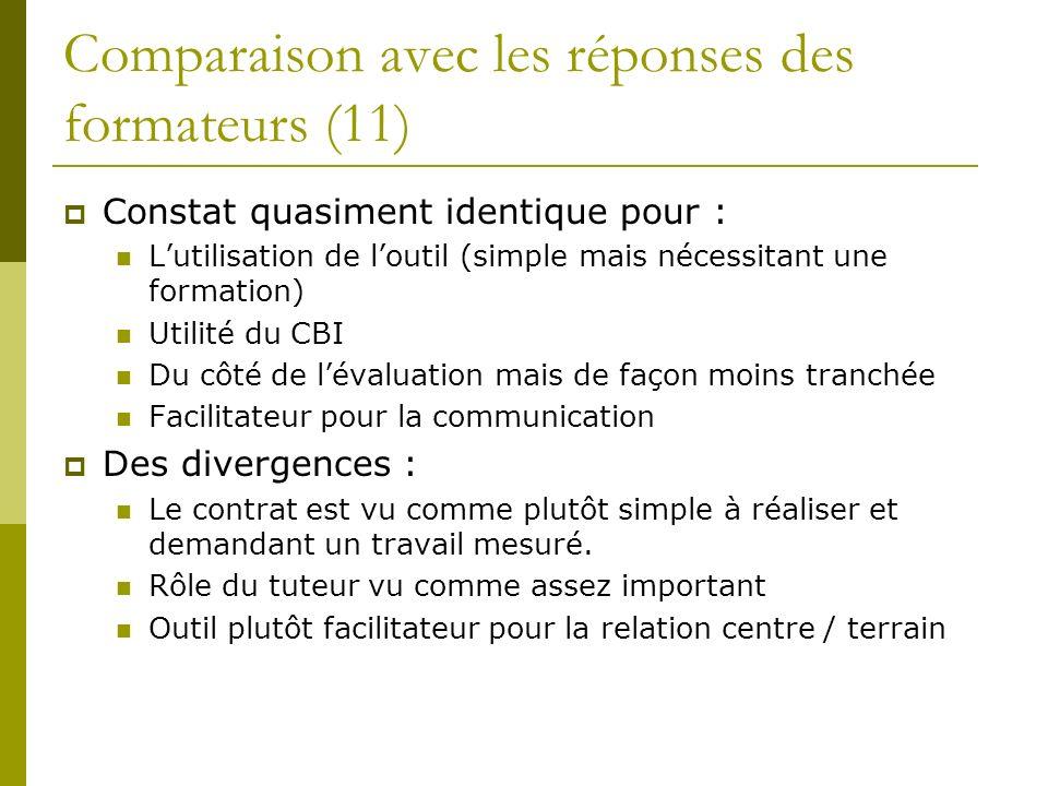 Comparaison avec les réponses des formateurs (11) Constat quasiment identique pour : Lutilisation de loutil (simple mais nécessitant une formation) Ut