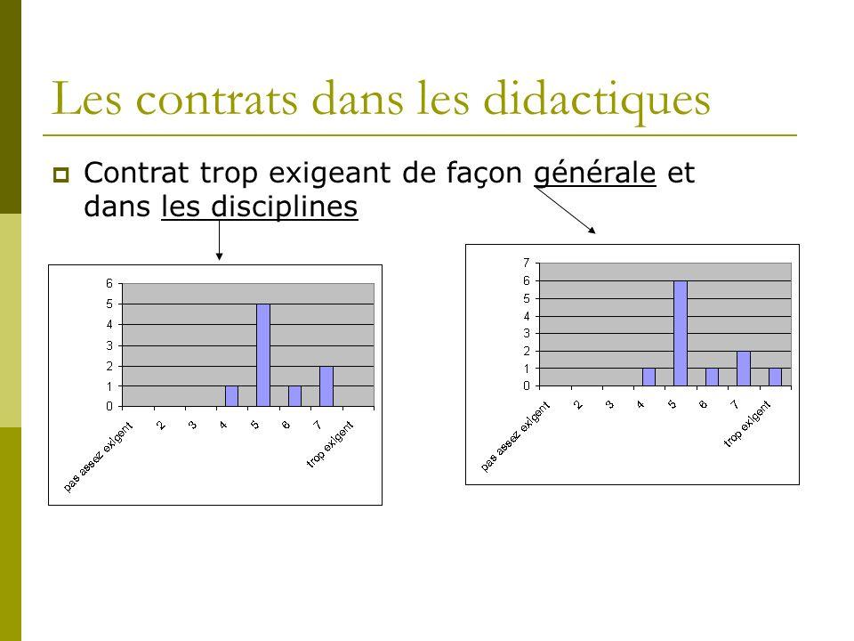 Les contrats dans les didactiques Contrat trop exigeant de façon générale et dans les disciplines