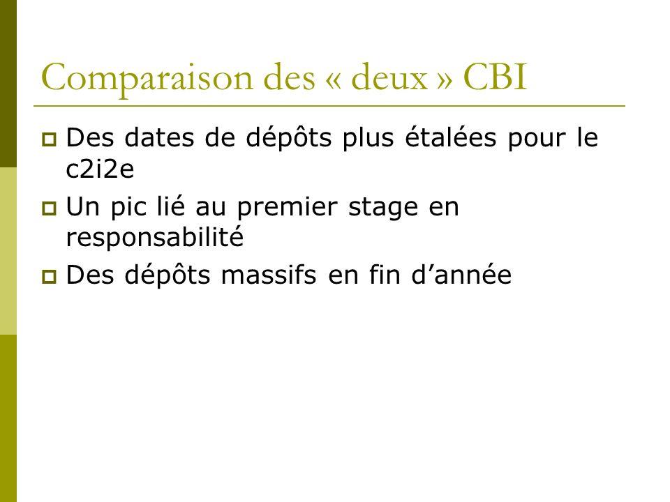 Comparaison des « deux » CBI Des dates de dépôts plus étalées pour le c2i2e Un pic lié au premier stage en responsabilité Des dépôts massifs en fin da