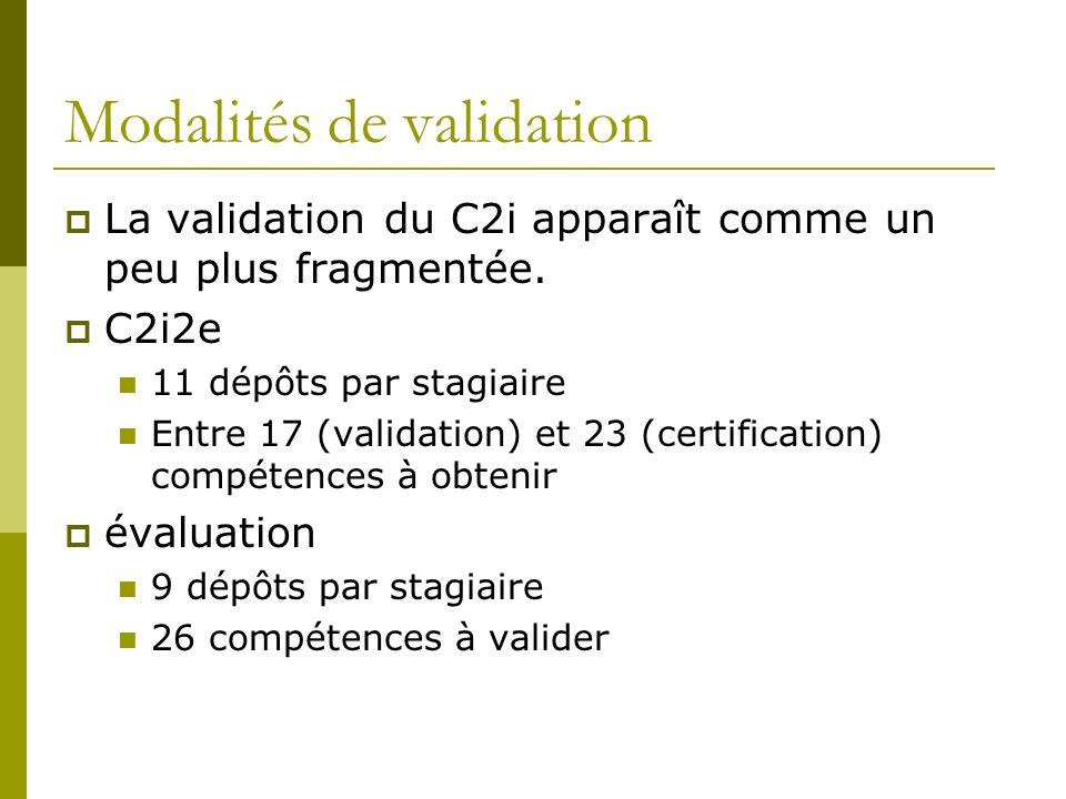Modalités de validation La validation du C2i apparaît comme un peu plus fragmentée. C2i2e 11 dépôts par stagiaire Entre 17 (validation) et 23 (certifi