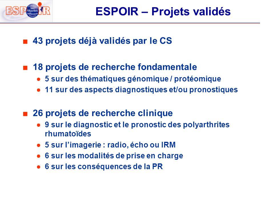ESPOIR – Projets validés 43 projets déjà validés par le CS 18 projets de recherche fondamentale 5 sur des thématiques génomique / protéomique 11 sur d