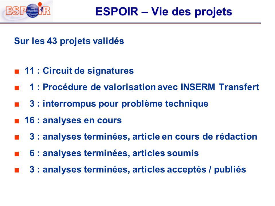 ESPOIR – Vie des projets Sur les 43 projets validés 11 : Circuit de signatures 1 : Procédure de valorisation avec INSERM Transfert 3 : interrompus pou