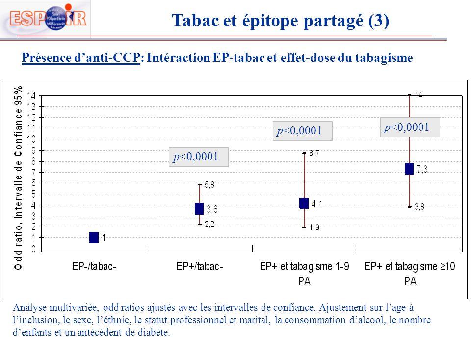 Présence danti-CCP: Intéraction EP-tabac et effet-dose du tabagisme p<0.0001 p<0,0001 Tabac et épitope partagé (3) Analyse multivariée, odd ratios aju