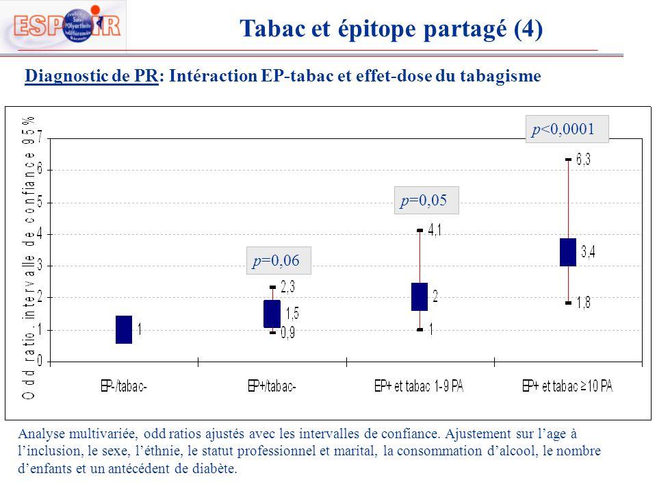 Diagnostic de PR: Intéraction EP-tabac et effet-dose du tabagisme p=0,06 p=0,05 p<0,0001 Tabac et épitope partagé (4) Analyse multivariée, odd ratios