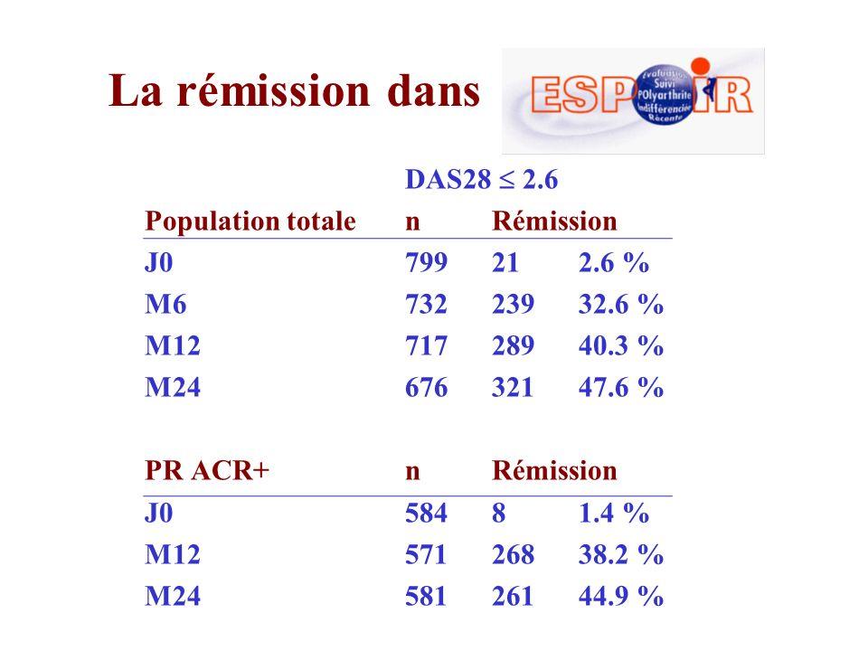 La rémission dans DAS28 2.6 Population totalenRémission J0799212.6 % M673223932.6 % M1271728940.3 % M2467632147.6 % PR ACR+nRémission J058481.4 % M125