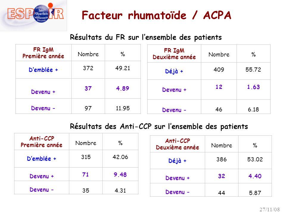 Traitements de fond (DMARDs) et biothérapies dans 6 premiers mois 1 ère année 2 ème année Total 601 (73.9 %) 632 (77.7 %)585 (83.3 %) DMARD582 (71.5 %) 580 (71.5 %)499 (71.2 %) MTX 407 (50.0 %) combi 78 Anti-TNF 19 (2.3 %) 50 (6.2 %)84 (12.0 %) combi 17 49 78 Autres bio.
