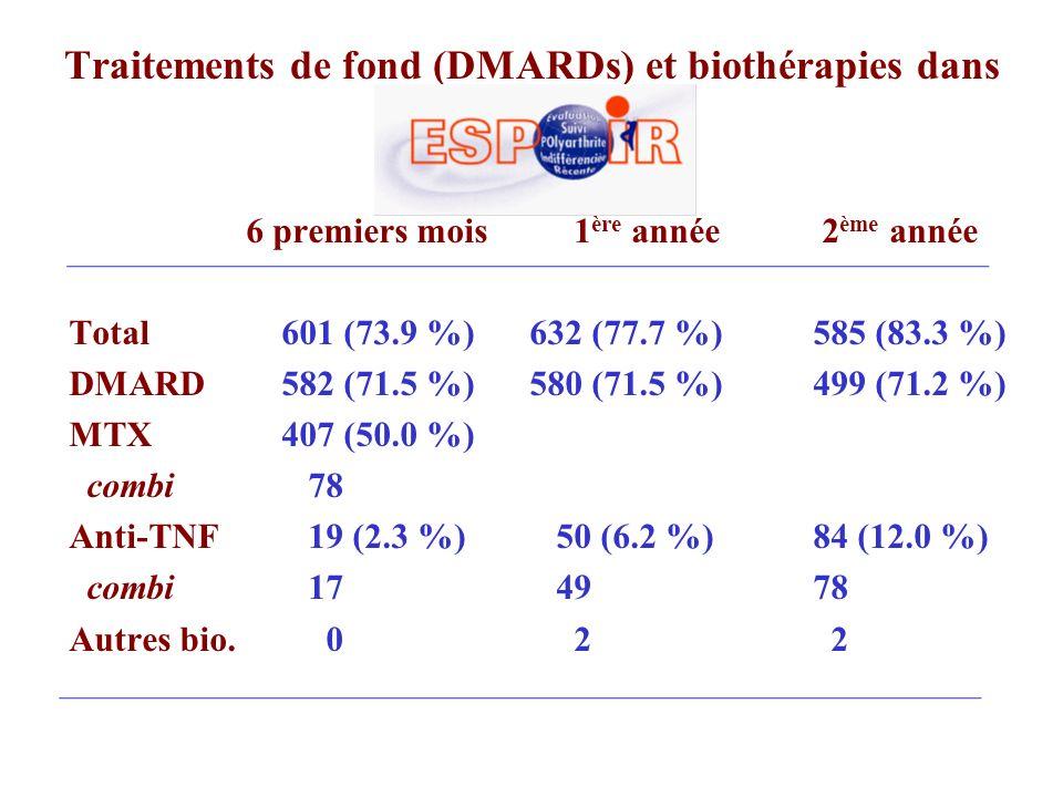 Traitements de fond (DMARDs) et biothérapies dans 6 premiers mois 1 ère année 2 ème année Total 601 (73.9 %) 632 (77.7 %)585 (83.3 %) DMARD582 (71.5 %