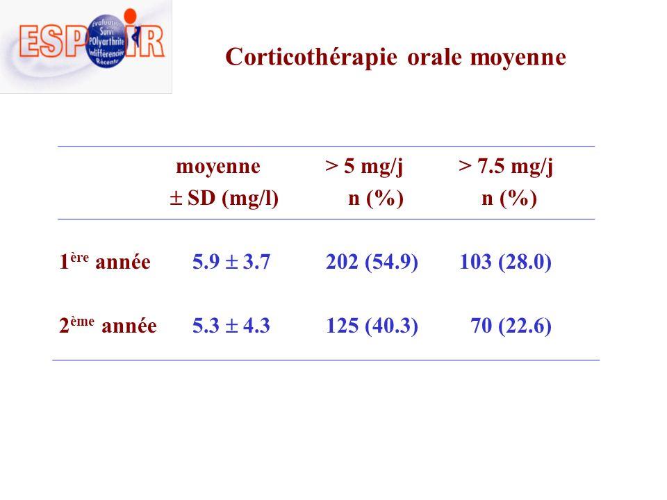 Corticothérapie orale et injectable Corticothérapie orale et injectable restreints aux patients qui ont eu de la corticothérapie orale Nombre et % de patients sous corticotherapie Moyenne ± Ecart-type Médiane (min - max) Première année 368 (45.3%) 6.33 ± 4.48 5.77 (0.11-40) Deuxième année 310 (38.1%) 5.55 ± 4.555 (0.03-43.56) Corticothérapie IM, IV et IA en équivalent prednisone (mg/j) Nombre et % de patients sous corticotherapie Moyenne ± Ecart-typeMédiane (min - max) Première année 206 (25.3%) 1.36 ± 3.190.37 (0.01-31.9) Deuxième année 133 (16.3%) 1.03 ± 2.330.35 (0.01-22.6)