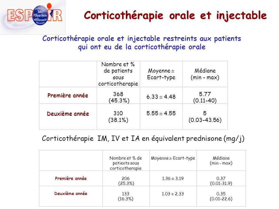 Corticothérapie orale et injectable Corticothérapie orale et injectable restreints aux patients qui ont eu de la corticothérapie orale Nombre et % de