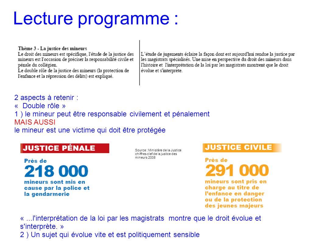 Lecture programme : Source : Ministère de la Justice chiffres clef de la justice des mineurs 2008 2 aspects à retenir : « Double rôle » 1 ) le mineur