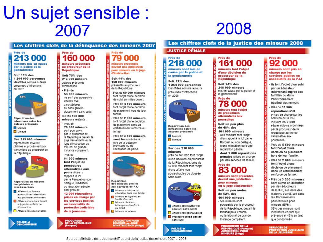 Un sujet sensible : Source : Ministère de la Justice chiffres clef de la justice des mineurs 2007 et 2008 2008 2007