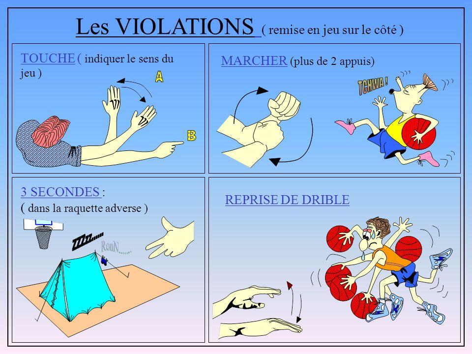 PANIER ACCORDÉ ( 1, 2, 3 points ) PANIER ANNULÉ ENTRE DEUX EXÉCUTION DES LANCERS FRANCS Les GESTES ADMINISTRATIFS
