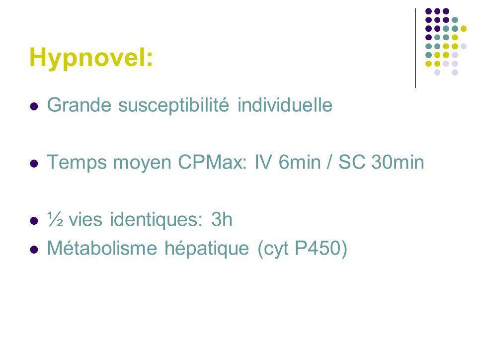 Hypnovel: Grande susceptibilité individuelle Temps moyen CPMax: IV 6min / SC 30min ½ vies identiques: 3h Métabolisme hépatique (cyt P450)