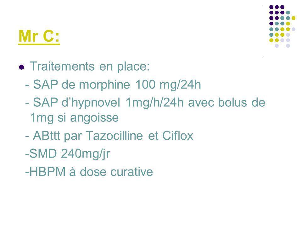 Mr C: Traitements en place: - SAP de morphine 100 mg/24h - SAP dhypnovel 1mg/h/24h avec bolus de 1mg si angoisse - ABttt par Tazocilline et Ciflox -SM